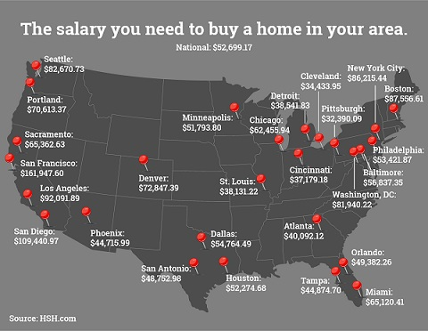 What salary do you need to afford a home in your city?