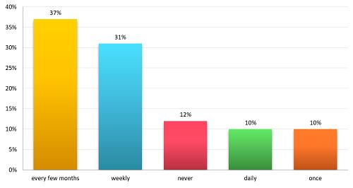 Graph 1 - How often do you use insurr
