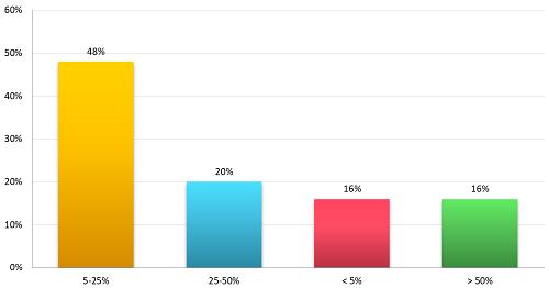 Graph 3 - insurr business