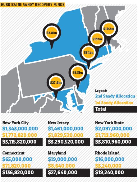 hurricane sandy recovery funds