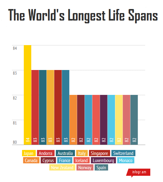 the 15 countries with the longest life expectancies
