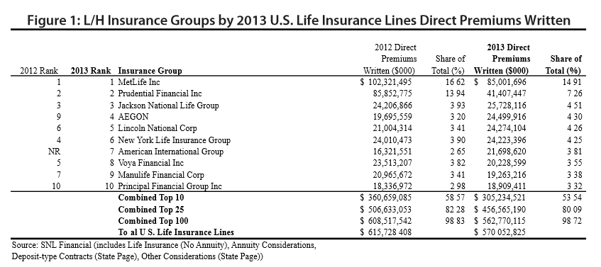 Top Ten Life Insurance Companies >> The Top 10 Biggest Life And Health Insurers In The Us