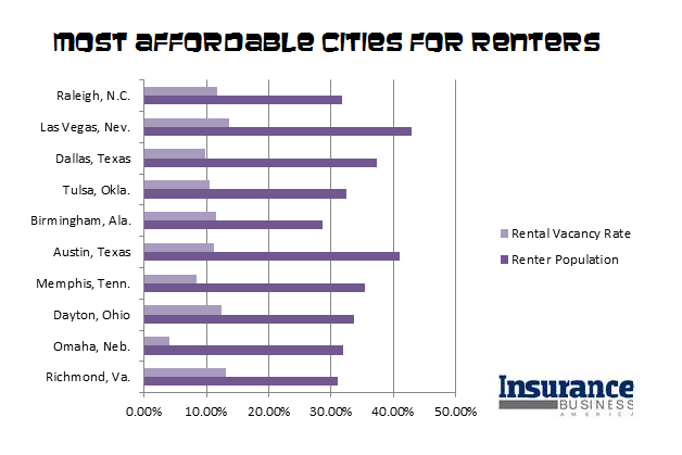 Renters insurance: 10 cities with market potential