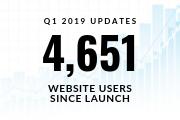 Q1 2019 Updates