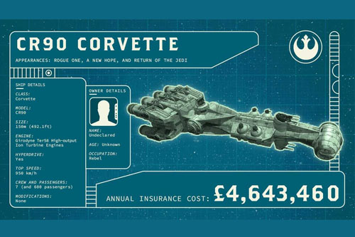 How much to insure the Star Wars Millennium Falcon?