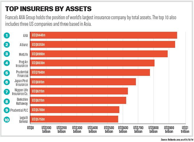Top 10 Marine Insurance Companies In The World