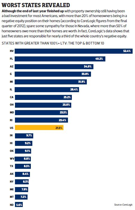 Worst States Revealead