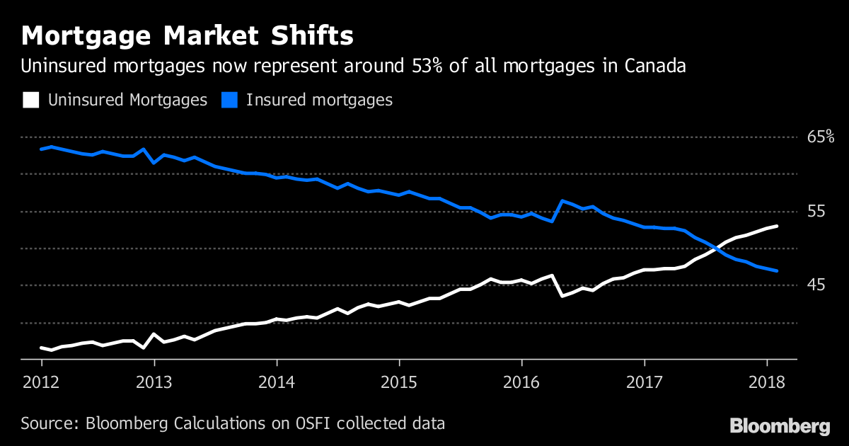 Mortgage Market Shift