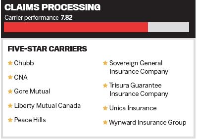 Claims Processing - Five-Star Carriers 2019 | Insurance ...