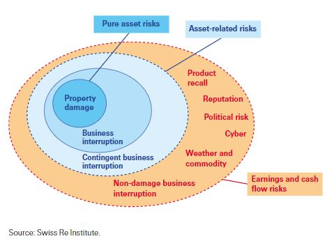 Ndbi The Missing Piece Of Your Business Interruption Insurance Insurance Business