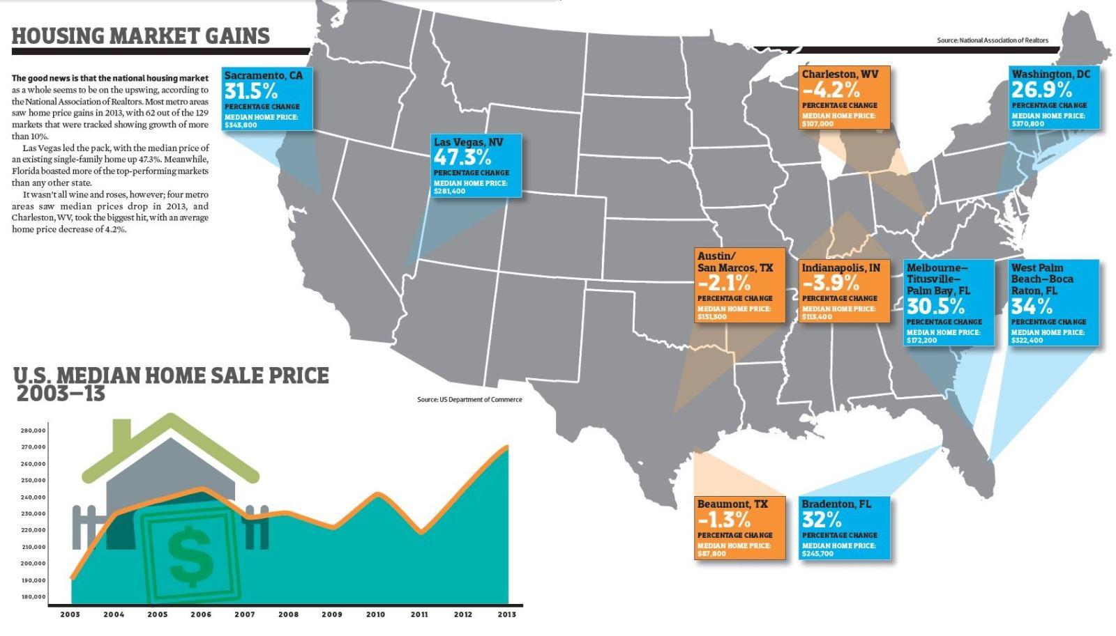 Housing Market Gains